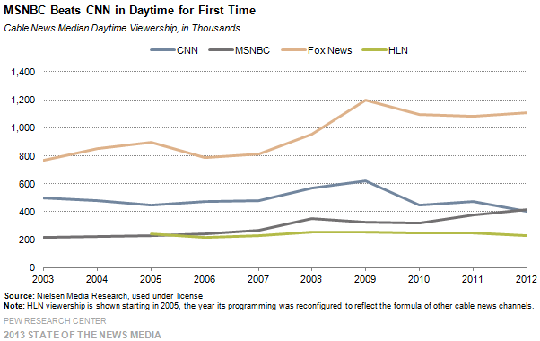 6_Cable_MSNBC beats CNN in daytime for first time