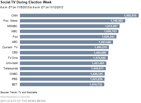 6a-social tv during election week