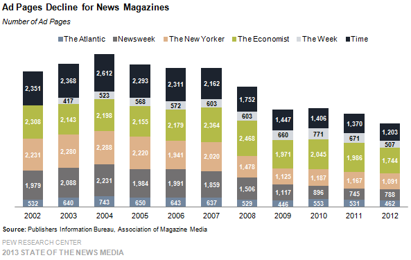 7-Ad Pages Decline for News Magazines