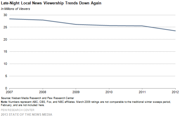 7-Late Local News Viewership Trends Down Again