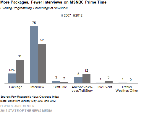 7-More Packages, Fewer Interviews on MSNBC Prime Time