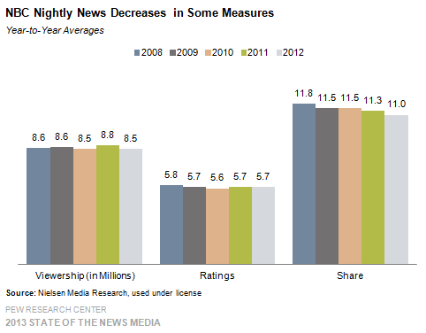 7 NBC Nightly News Decreases in Some Measures