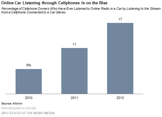 7 Online Car Listening Through Cellphones Is on the Rise