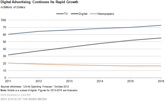 7-digital advertising continues its rapid growth