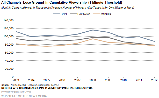 7_Cable_All channels lose ground in cumulative viewership