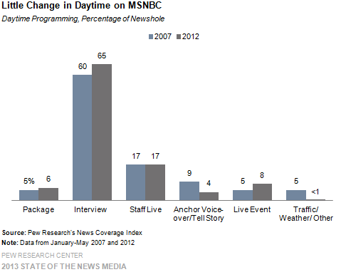 8-Little Change in Daytime on MSNBC
