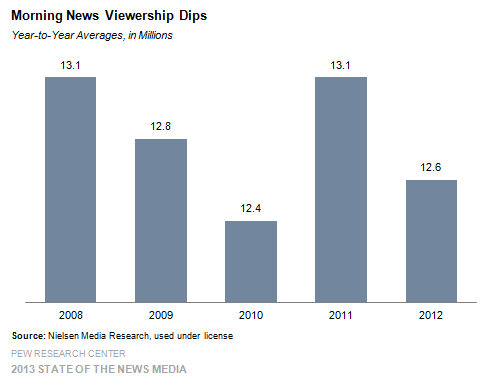 8 Morning News Viewership Dips