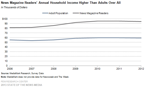 8-News Magazine Readers' Annual Household Income Higher Than Adults Over All