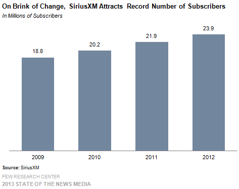 8 On Bring of Change SiriusXM Attracts Record Number of Subscribers