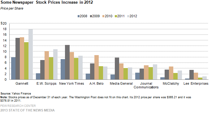 8-Some Newspaper Stock Prices Increase in 2012