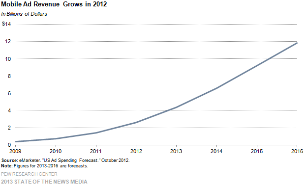 8- mobile ad revenue grows in 2012