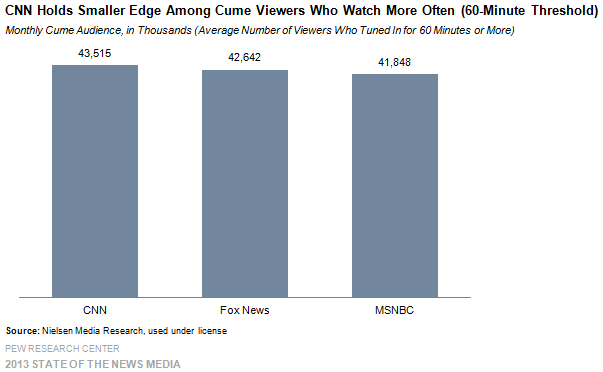 8_Cable_CNN holds smaller edge among cume viewers who watch more often