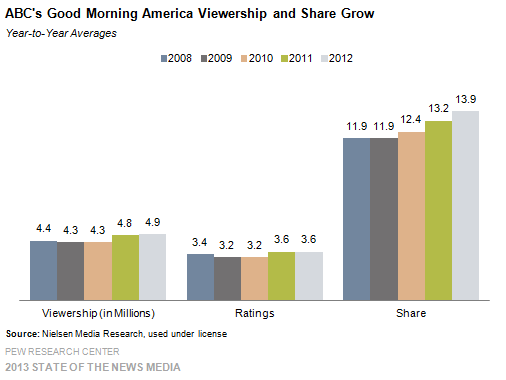 9 ABC's Good Morning America Viewership and Share Grow