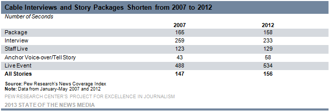 9-Cable Interviews and Story Packages Shorten from 2007-2012