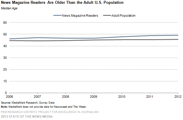 9-News Magazine Readers Are Older Than the Adult U.S. Population