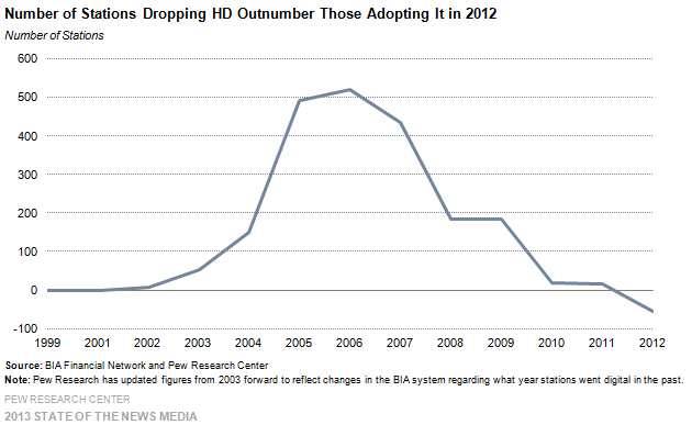 9 Number of Stations Dropping HD Outnumber Those Adopting in 2012