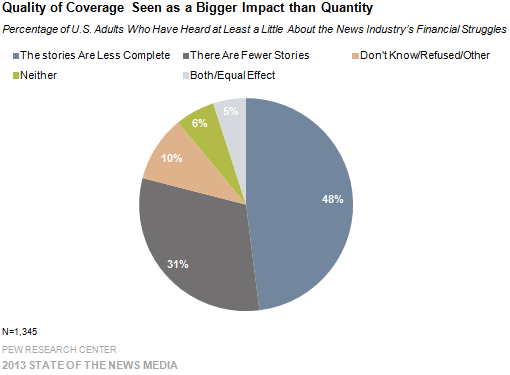 9-Quality of Coverage Seen as a Bigger Impact than Quantity