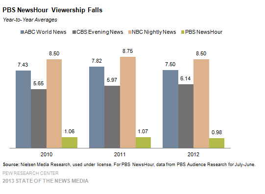PBS News Viewership Falls