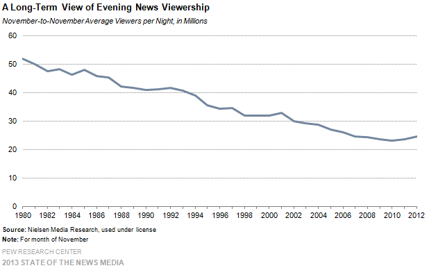 a long term view of evening news viewership