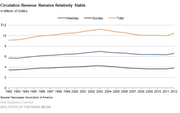 6-Circulation Revenue Remains Relatively Stable