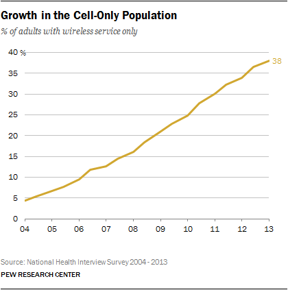 Growth in the Cell-Only Population