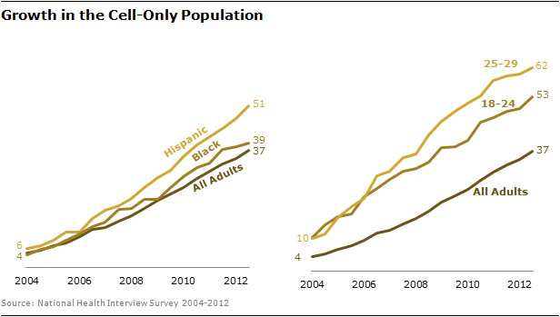 Growth in the Cell-Only Population by Age and Race/Ethnicity