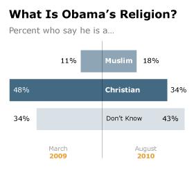 Obama-Religion