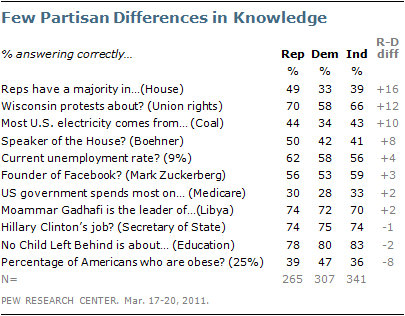On Most Questions P Differences Are Slight Republicans More Likely Than Democrats To Correctly Answer Three Of The 11