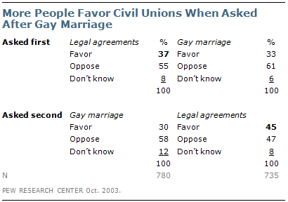 from Rudy gay marriage questionnaire