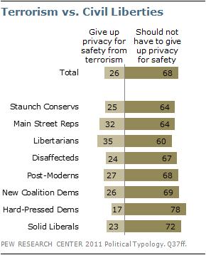 privacy vs terrorisme