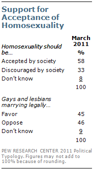 acceptance of homosexuality essay