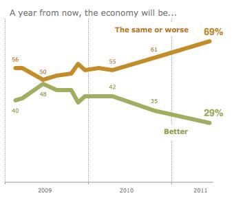 2011-06-23-economic-optimism