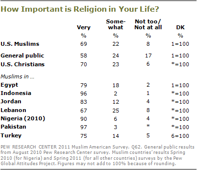 Section 2 Religious Beliefs And Practices Pew Research Center