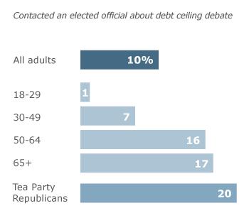 PP_Debt_Ceiling_Debate_Contact_8.3.11
