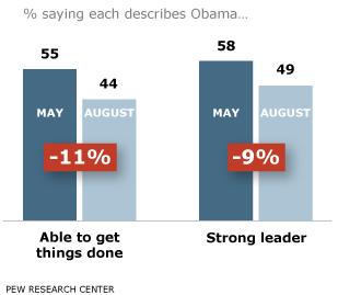 PP_ObamaPolls_08.25.11