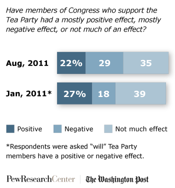 PP_Tea_Party_Effect_8.8.11