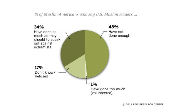 Muslim-American Leaders