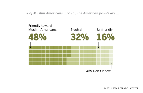 Muslim Americans and Other Americans