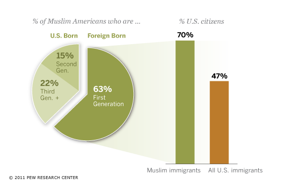 Who Are Muslim Americans?