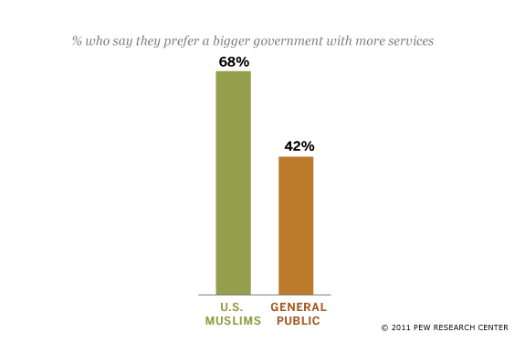 Views on Size of Government