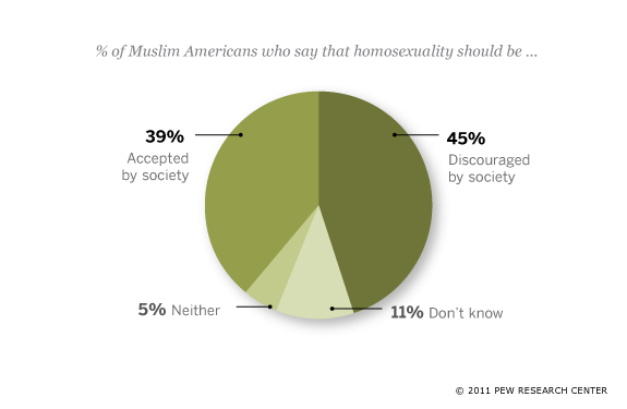 Views on Homosexuality