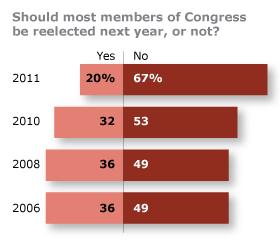 PP_CG_Reelect_Congress_12.16.11