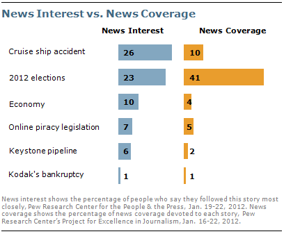 Cruise Ship Accident Election Top Publics Interest Pew - Cruise ship fatalities