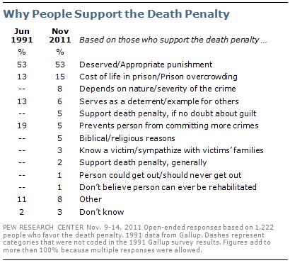 an argument in favor of the abolishment of the death penalty William o jr hochkammer, capital punishment controversy, the, 60 j crim   is a unique deterrent to crime4 their argument is  2this term is used to  designate those who favor the  did not increase after the abolition of the death  penalty.