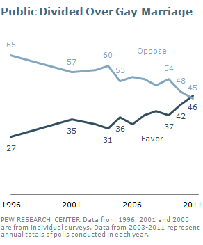 growing public support for same sex marriage pew