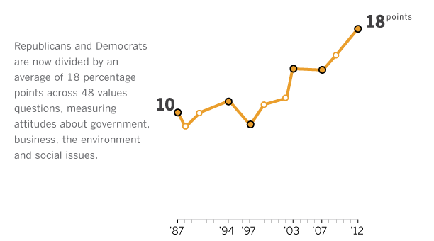 Partisan Differences in Political Values:  1987 - 2012