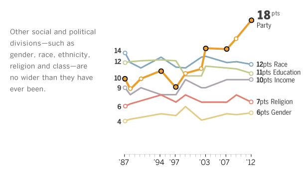 Partisan Gap Grows, Other Divides Stable