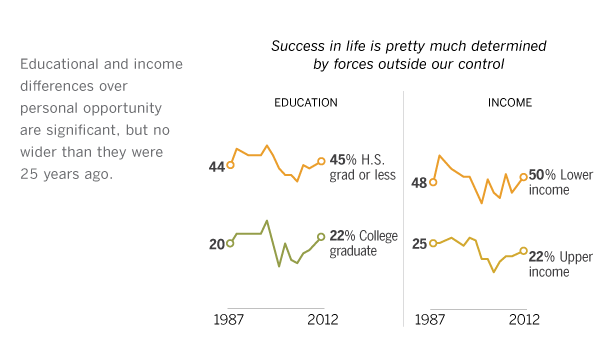 Class Divides No Wider than in 1987