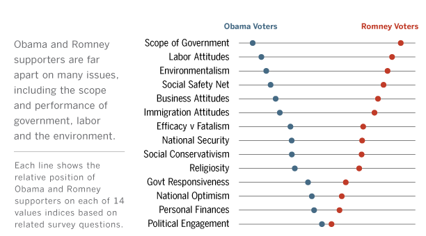 Political Values and the 2012 Election