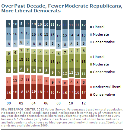 Over Past Decade, Fewer Moderate Republicans, More Liberal Democrats